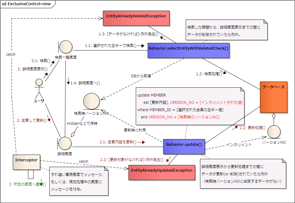 ExampleDBのER図 排他制御の概念図 図 : 排他制御の概念図 排他制御メソッド DBF