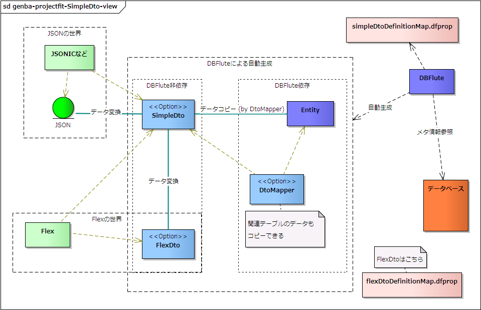転送用の)シンプルなDTO | DBFlu...